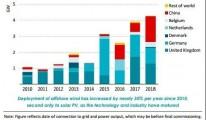 全球海上风电未来发展展望